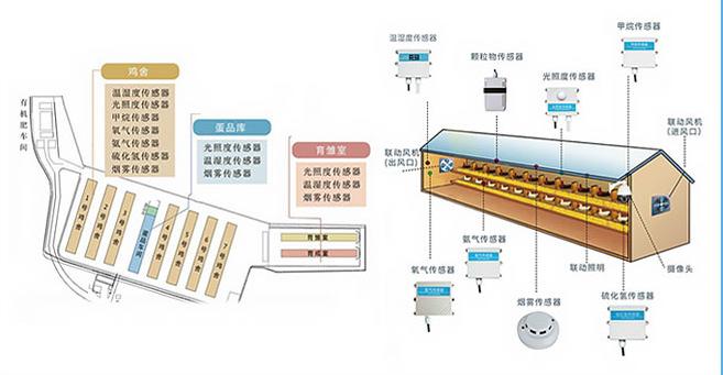 东莞订制养殖智能系统价格品质保障
