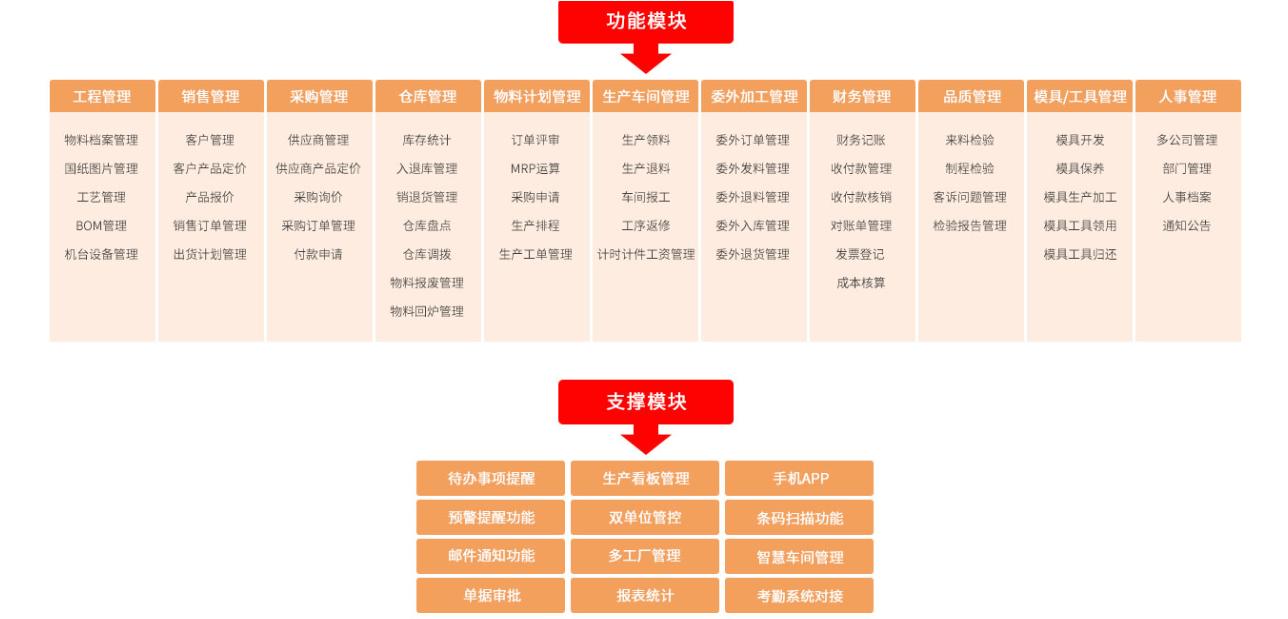 广东靠谱易助erp公司自主研发
